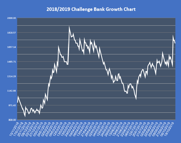 2018-2019-Challenge-Results-Graphic