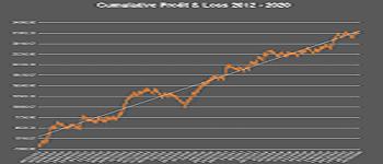 Profit&LossGraph350x150